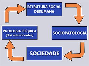 Psicossociopatologia