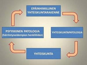 Psyko-sosiopatologian